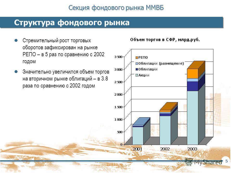 Секция фондового рынка ММВБ 5 Структура фондового рынка Стремительный рост торговых оборотов зафиксирован на рынке РЕПО – в 5 раз по сравнению с 2002 годом Значительно увеличился объем торгов на вторичном рынке облигаций – в 3.8 раза по сравнению с 2