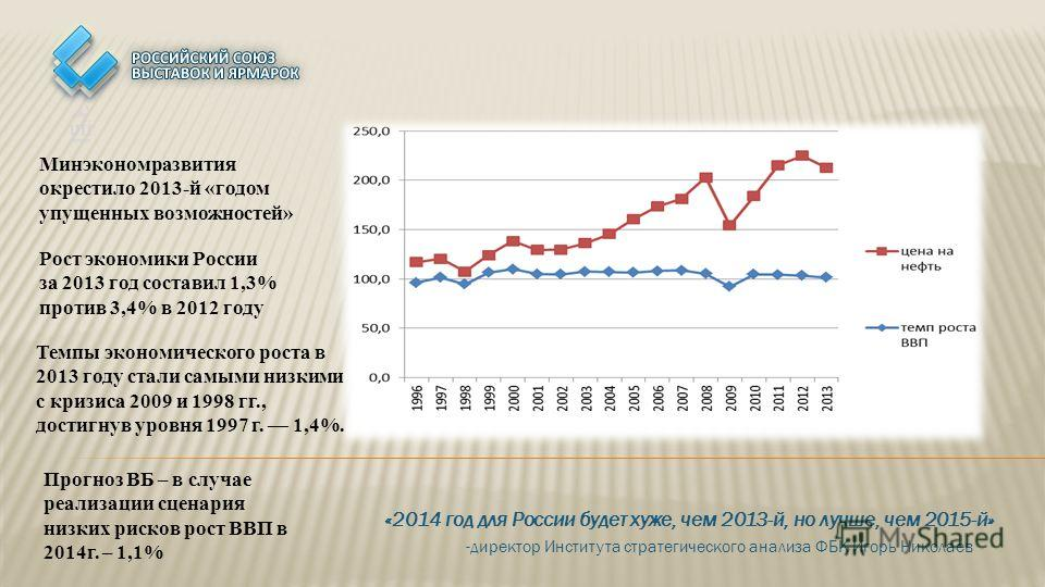 «2014 год для России будет хуже, чем 2013-й, но лучше, чем 2015-й» -директор Института стратегического анализа ФБК Игорь Николаев Минэкономразвития окрестило 2013-й «годом упущенных возможностей» Рост экономики России за 2013 год составил 1,3% против