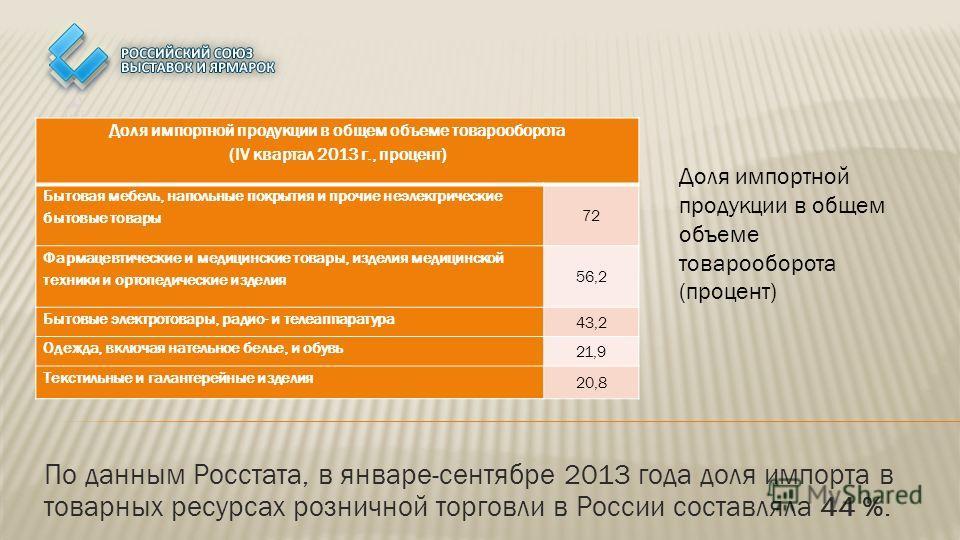 По данным Росстата, в январе-сентябре 2013 года доля импорта в товарных ресурсах розничной торговли в России составляла 44 %. Доля импортной продукции в общем объеме товарооборота (процент) Доля импортной продукции в общем объеме товарооборота (IV кв