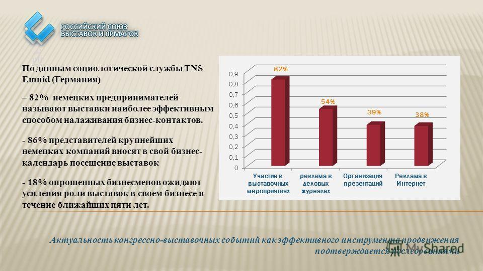 Актуальность конгрессно-выставочных событий как эффективного инструмента продвижения подтверждается исследованиями По данным социологической службы TNS Emnid (Германия) - 86% представителей крупнейших немецких компаний вносят в свой бизнес- календарь