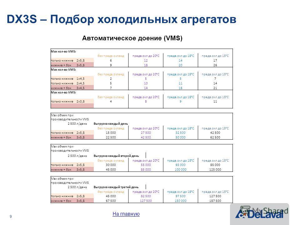 9 DX3S – Подбор холодильных агрегатов Автоматическое доение (VMS) Max кол-во VMS: без предв.охлаждпредв.охл до 20°Cпредв.охл до 18°Cпредв.охл до 15°C только нижние 2x5,86121417 нижние + бок 3x5,89182026 Max кол-во VMS: без предв.охлаждпредв.охл до 20