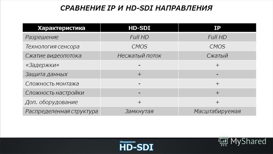СРАВНЕНИЕ IP И HD-SDI НАПРАВЛЕНИЯ ХарактеристикаHD-SDIIP РазрешениеFull HD Технология сенсораCMOS Сжатие видеопотока Несжатый поток Сжатый «Задержки»-+ Защита данных+- Сложность монтажа-+ Сложность настройки-+ Доп. оборудование++ Распределенная струк