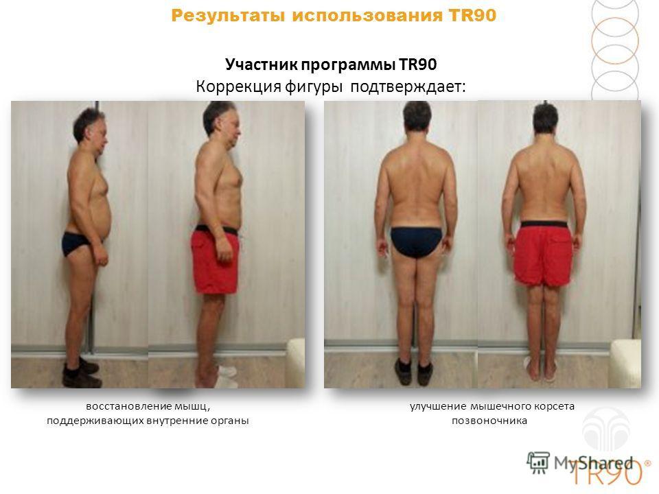 Результаты использования TR90 восстановление мышц, поддерживающих внутренние органы улучшение мышечного корсета позвоночника Участник программы TR90 Коррекция фигуры подтверждает: