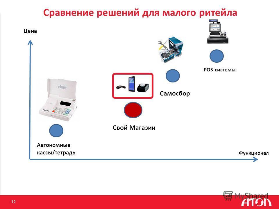 Сравнение решений для малого ритейла 12 Цена Автономные кассы/тетрадь Самосбор POS-системы Функционал Свой Магазин