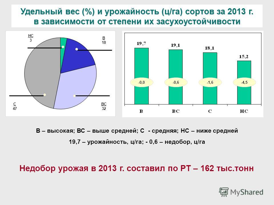 Удельный вес (%) и урожайность (ц/га) сортов за 2013 г. в зависимости от степени их засухоустойчивости НС 3 ВС 32 С 47 В 18 -0,0-4,5-1,6-0,6 В – высокая; ВС – выше средней; С - средняя; НС – ниже средней 19,7 – урожайность, ц/га; - 0,6 – недобор, ц/г