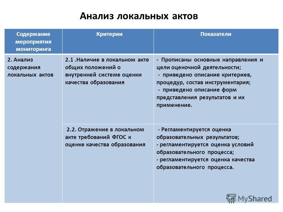 Анализ локальных актов Содержание мероприятия мониторинга Критерии Показатели 2. Анализ содержания локальных актов 2.1. Наличие в локальном акте общих положений о внутренней системе оценки качества образования - Прописаны основные направления и цели