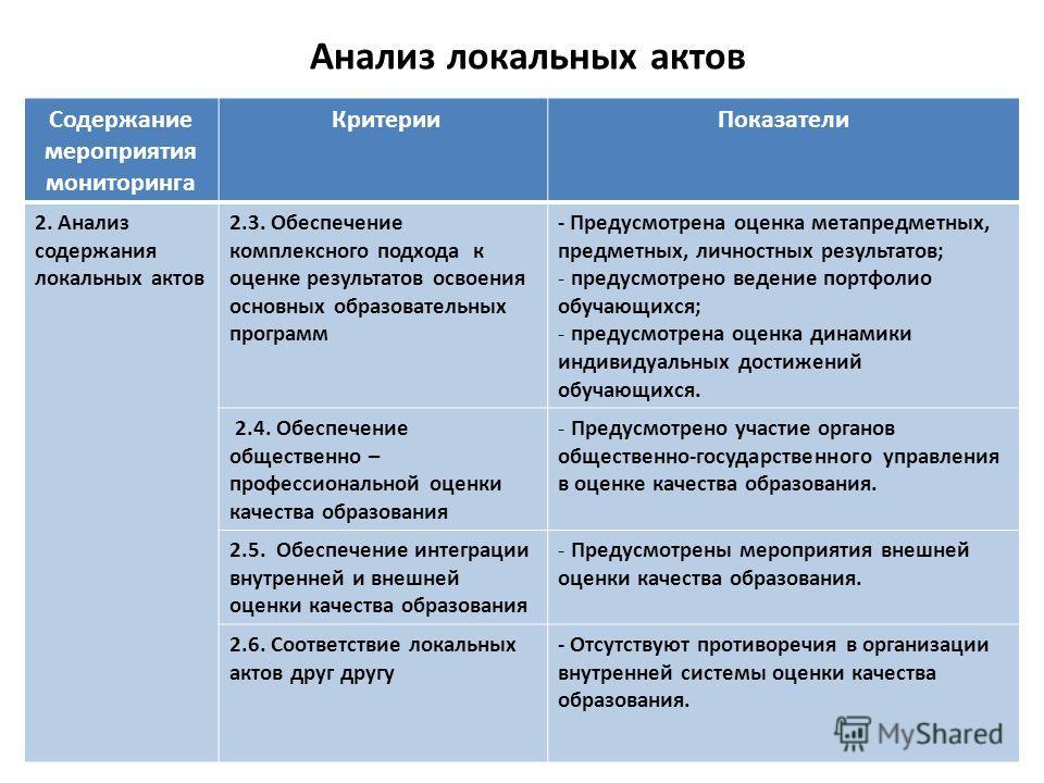 Анализ локальных актов Содержание мероприятия мониторинга Критерии Показатели 2. Анализ содержания локальных актов 2.3. Обеспечение комплексного подхода к оценке результатов освоения основных образовательных программ - Предусмотрена оценка метапредме