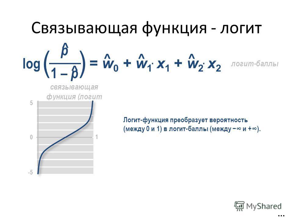 Связывающая функция - логит = w 0 + w 1 x 1 + w 2 x 2 ^^^ ··... связывающая функция (логит 0 1 5 -5 Логит-функция преобразует вероятность (между 0 и 1) в логит-баллы (между и +). ^ log p 1 – p () ^ логит-баллы