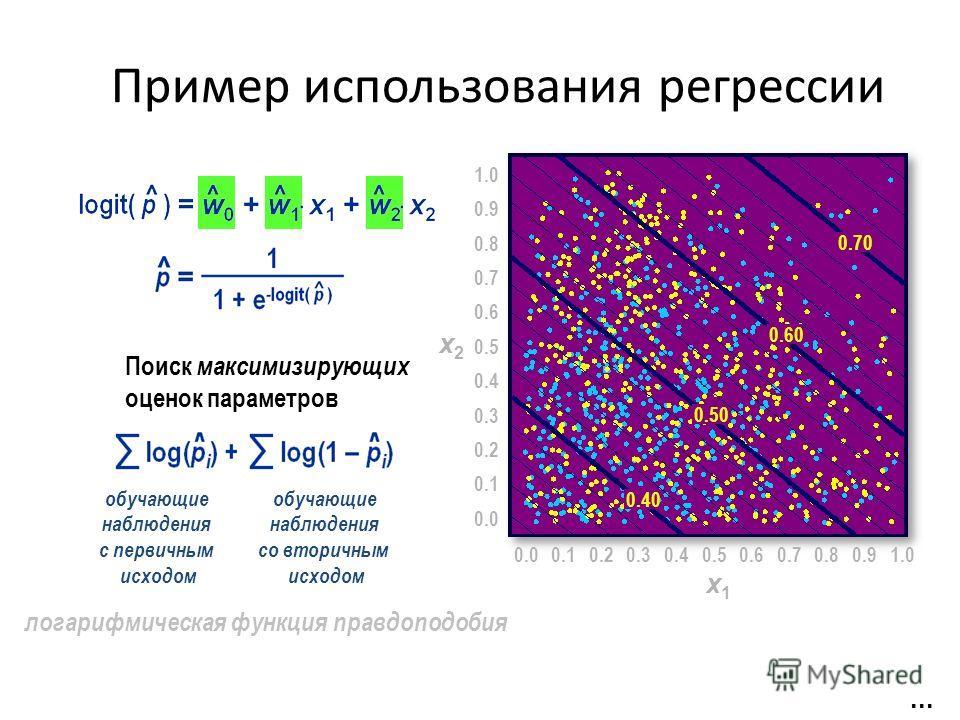 Пример использования регрессии логарифмическая функция правдоподобия Поиск максимизирующих оценок параметров... 0.00.50.10.20.30.40.60.70.80.91.0 x1x1 0.0 0.5 0.1 0.2 0.3 0.4 0.6 0.7 0.8 0.9 1.0 x2x2 0.40 0.50 0.60 0.70 обучающие наблюдения с первичн
