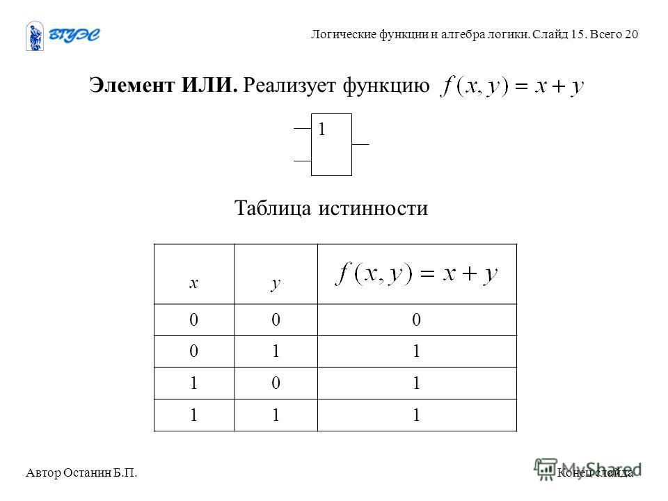 хy 000 011 101 111 Элемент ИЛИ. Реализует функцию 1 Таблица истинности Автор Останин Б.П. Конец слайда Логические функции и алгебра логики. Слайд 15. Всего 20