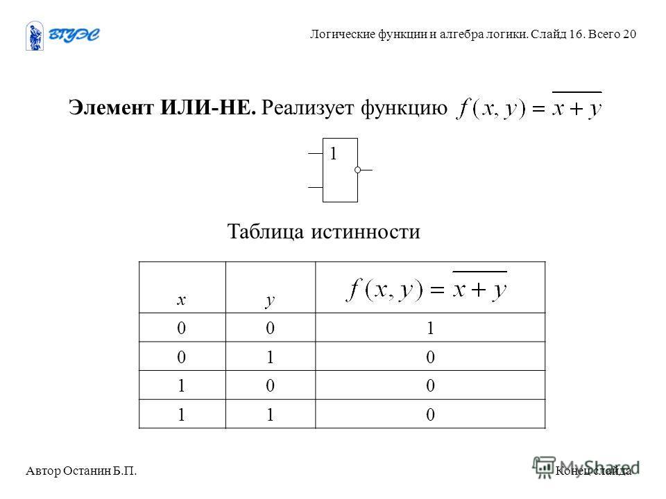 хy 001 010 100 110 Элемент ИЛИ-НЕ. Реализует функцию 1 Таблица истинности Автор Останин Б.П. Конец слайда Логические функции и алгебра логики. Слайд 16. Всего 20