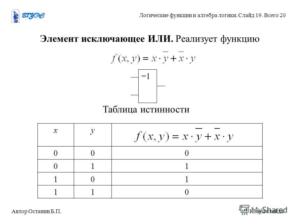 хy 000 011 101 110 Таблица истинности Элемент исключающее ИЛИ. Реализует функцию =1 Автор Останин Б.П. Конец слайда Логические функции и алгебра логики. Слайд 19. Всего 20