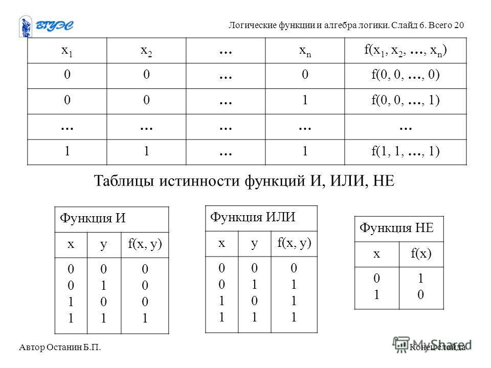 х 1 х 1 х 2 х 2 …хnхn f(х 1, х 2, …, х n ) 00…0f(0, 0, …, 0) 00…1f(0, 0, …, 1) …………… 11…1f(1, 1, …, 1) Таблицы истинности функций И, ИЛИ, НЕ Функция И xyf(x, y) 00110011 01010101 00010001 Функция ИЛИ xyf(x, y) 00110011 01010101 01110111 Функция НЕ хf
