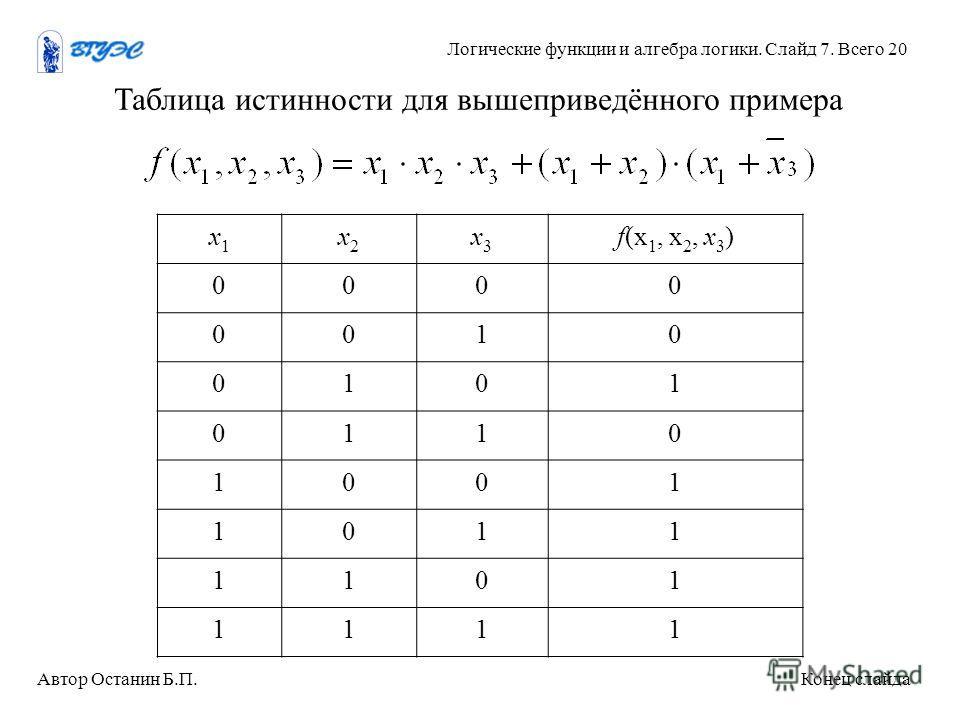 Таблица истинности для вышеприведённого примера х 1 х 1 х 2 х 2 х 3 х 3 f(х 1, х 2, х 3 ) 0000 0010 0101 0110 1001 1011 1101 1111 Автор Останин Б.П. Конец слайда Логические функции и алгебра логики. Слайд 7. Всего 20