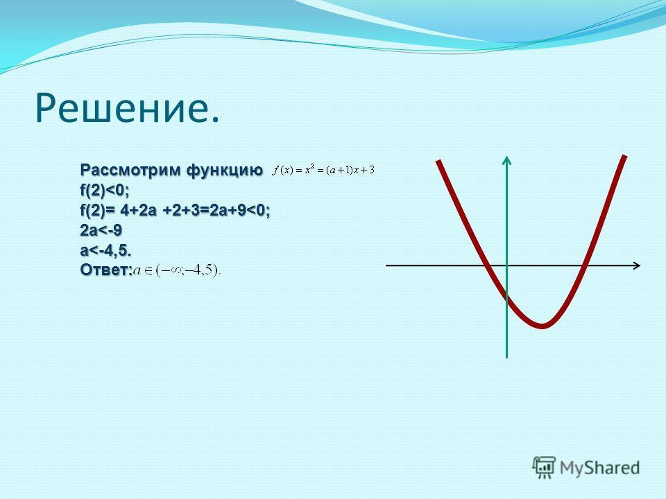 Решение. Рассмотрим функцию f(2)