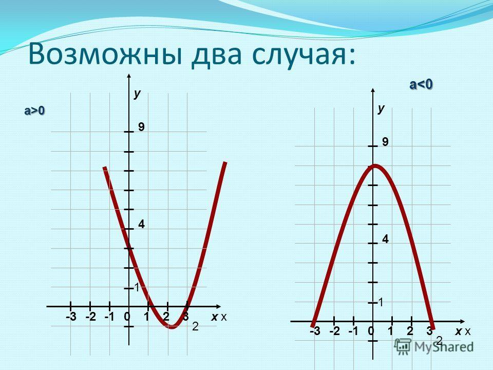 Возможны два случая: xx y 012 2 23-2-3 1 4 9 xx y 012 2 23-2-3 1 4 9 а>0 a