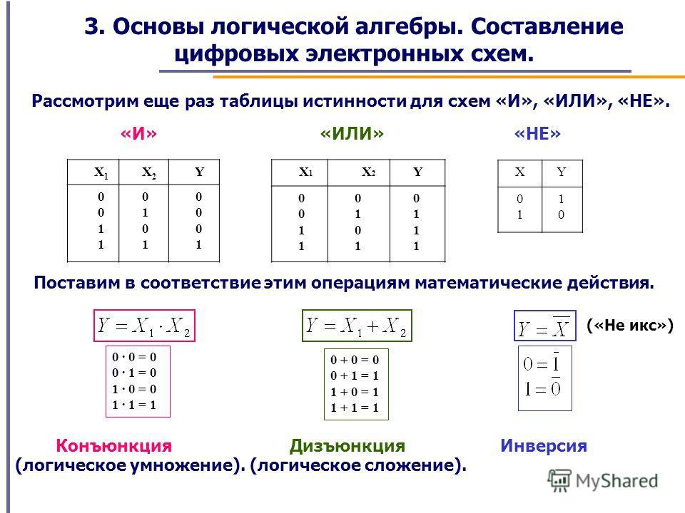 3. Основы логической алгебры. Составление цифровых электронных схем. Рассмотрим еще раз таблицы истинности для схем «И», «ИЛИ», «НЕ». X 1 X 2 Y 0 1 0 1 0 1 0 1 X 1 X 2 Y 0 1 0 1 0 1 0 1 XY 0101 1010 «И»«ИЛИ»«НЕ» Поставим в соответствие этим операциям