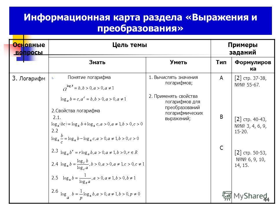 Информационная карта раздела «Выражения и преобразования» Основные вопросы Цель темы Примеры заданий Знать УметьТип Формулиров ка 3. Логарифм 1. Понятие логарифма 2. Свойства логарифма 2.1. 2.2 2.3 2.4 2.5 2.6 1. Вычислять значения логарифмов; 2. При