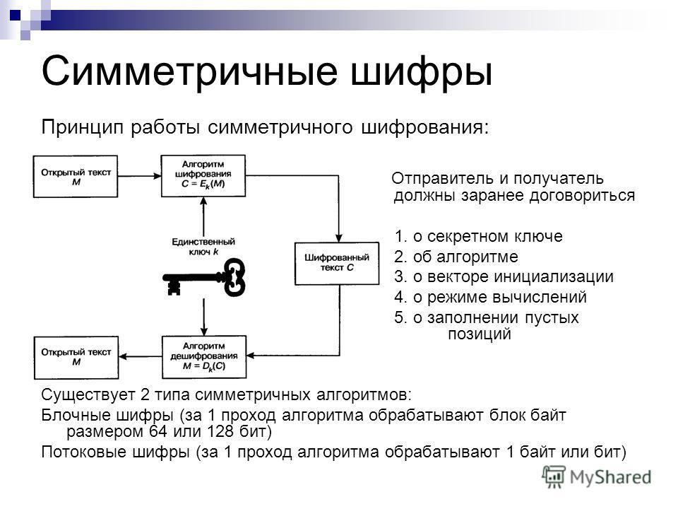 Симметричные шифры Принцип работы симметричного шифрования: Отправитель и получатель должны заранее договориться 1. о секретном ключе 2. об алгоритме 3. о векторе инициализации 4. о режиме вычислений 5. о заполнении пустых позиций Существует 2 типа с