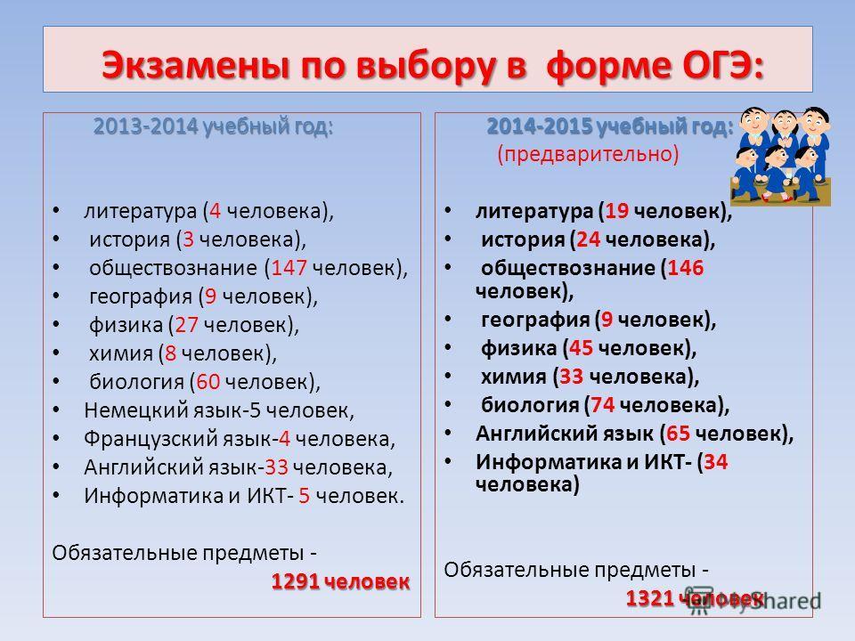 Экзамены по выбору в форме ОГЭ: 2013-2014 учебный год: 2013-2014 учебный год: литература (4 человека), история (3 человека), обществознание (147 человек), география (9 человек), физика (27 человек), химия (8 человек), биология (60 человек), Немецкий