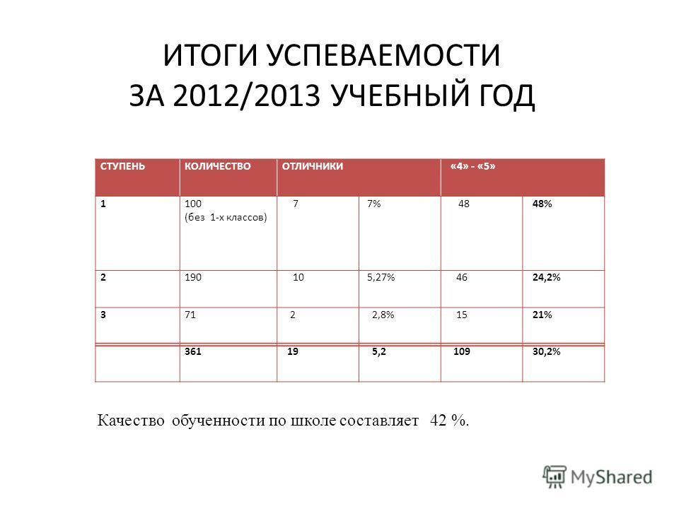 ИТОГИ УСПЕВАЕМОСТИ ЗА 2012/2013 УЧЕБНЫЙ ГОД СТУПЕНЬКОЛИЧЕСТВООТЛИЧНИКИ «4» - «5» 1100 (без 1-х классов) 7 7% 48 48% 2190 10 5,27% 46 24,2% 371 2 2,8% 15 21% 361 19 5,2 109 30,2% Качество обученности по школе составляет 42 %.