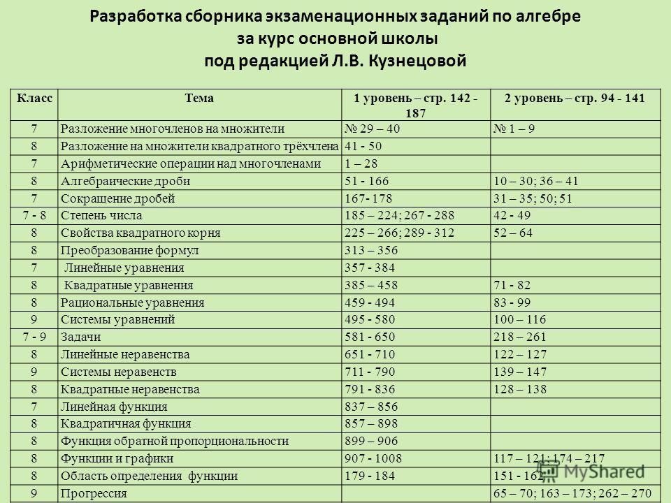 Класс Тема 1 уровень – стр. 142 - 187 2 уровень – стр. 94 - 141 7Разложение многочленов на множители 29 – 40 1 – 9 8Разложение на множители квадратного трёхчлена 41 - 50 7Арифметические операции над многочленами 1 – 28 8Алгебраические дроби 51 - 1661