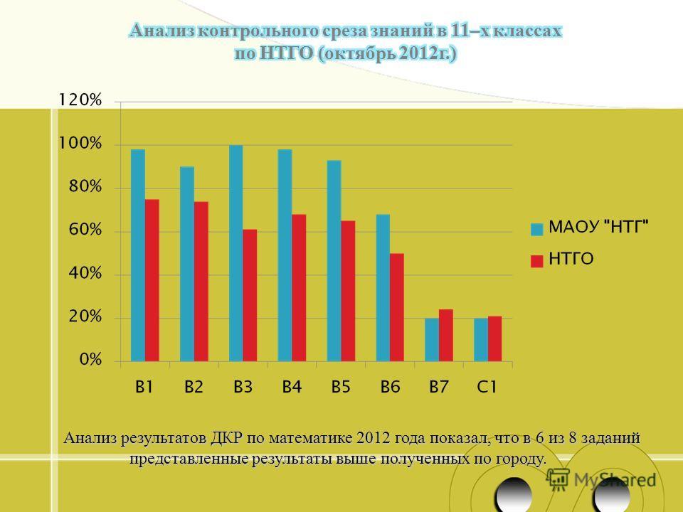 Анализ результатов ДКР по математике 2012 года показал, что в 6 из 8 заданий представленные результаты выше полученных по городу.