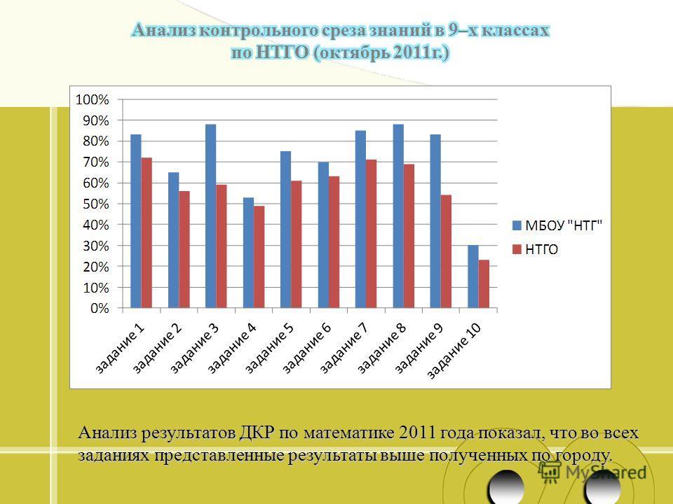 Анализ результатов ДКР по математике 2011 года показал, что во всех заданиях представленные результаты выше полученных по городу.