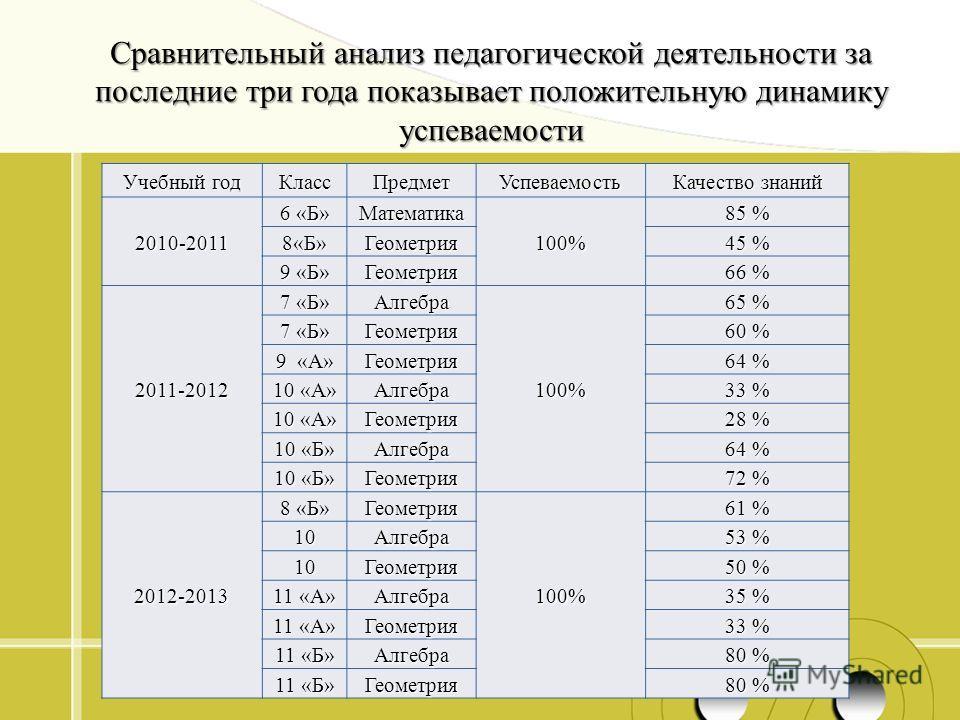 Учебный год Класс ПредметУспеваемость Качество знаний 2010-2011 6 «Б» Математика 100% 85 % 8«Б»Геометрия 45 % 9 «Б» Геометрия 66 % 2011-2012 7 «Б» Алгебра 100% 65 % 7 «Б» Геометрия 60 % 9 «А» Геометрия 64 % 10 «А» Алгебра 33 % 10 «А» Геометрия 28 % 1