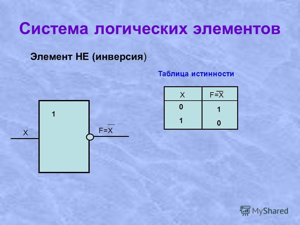 Система логических элементов 1 X F=X Элемент НЕ (инверсия) Таблица истинности ХF=X 0101 1010
