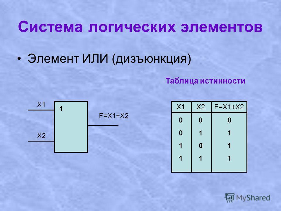 Система логических элементов Элемент ИЛИ (дизъюнкция) Х1 Х2 F=Х1+X2 1 Таблица истинности Х1Х2F=X1+X2 00110011 01010101 01110111