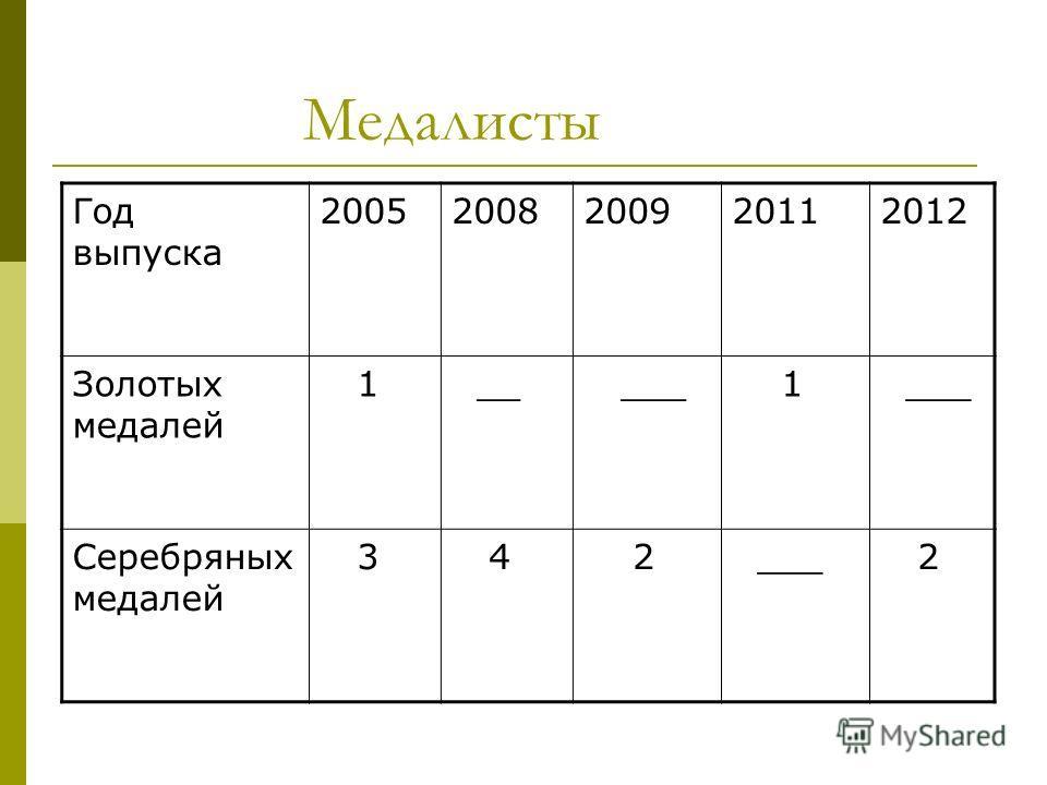 Медалисты Год выпуска 20052008200920112012 Золотых медалей 1 __ ___ 1 Серебряных медалей 3 4 2 ___ 2