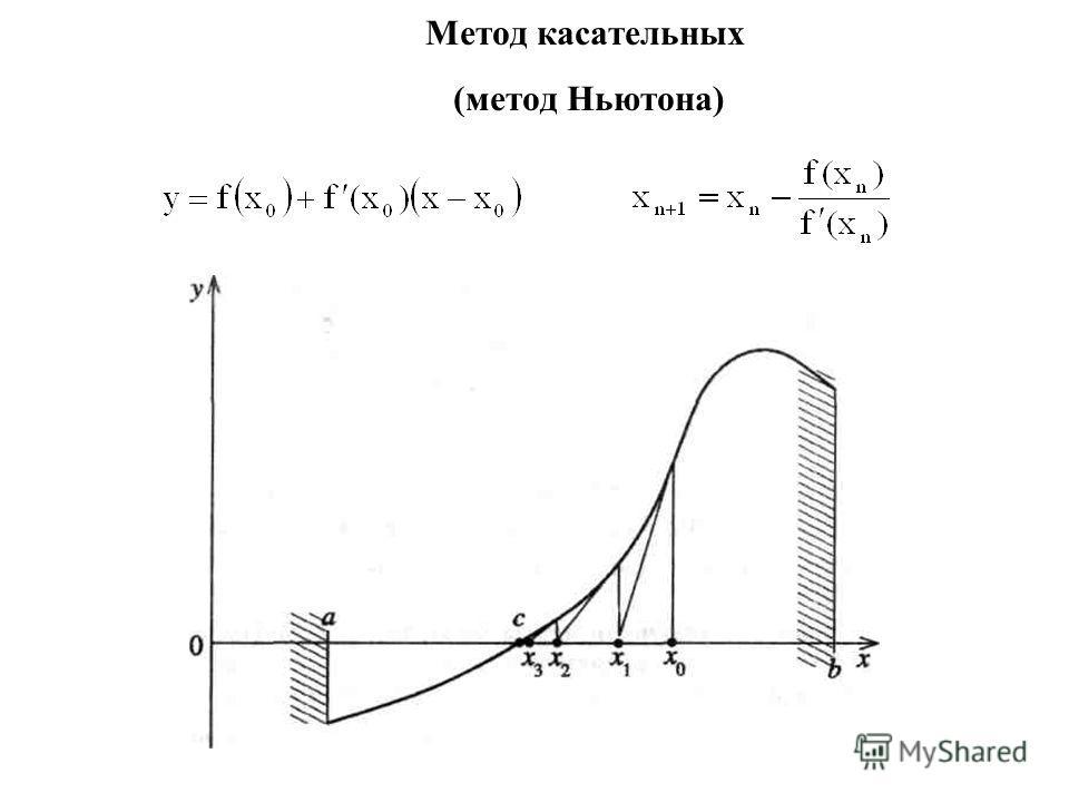 Метод касательных (метод Ньютона)