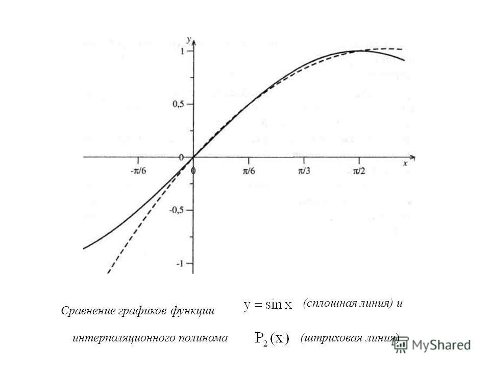 Сравнение графиков функции (сплошная линия) и интерполяционного полинома(штриховая линия)