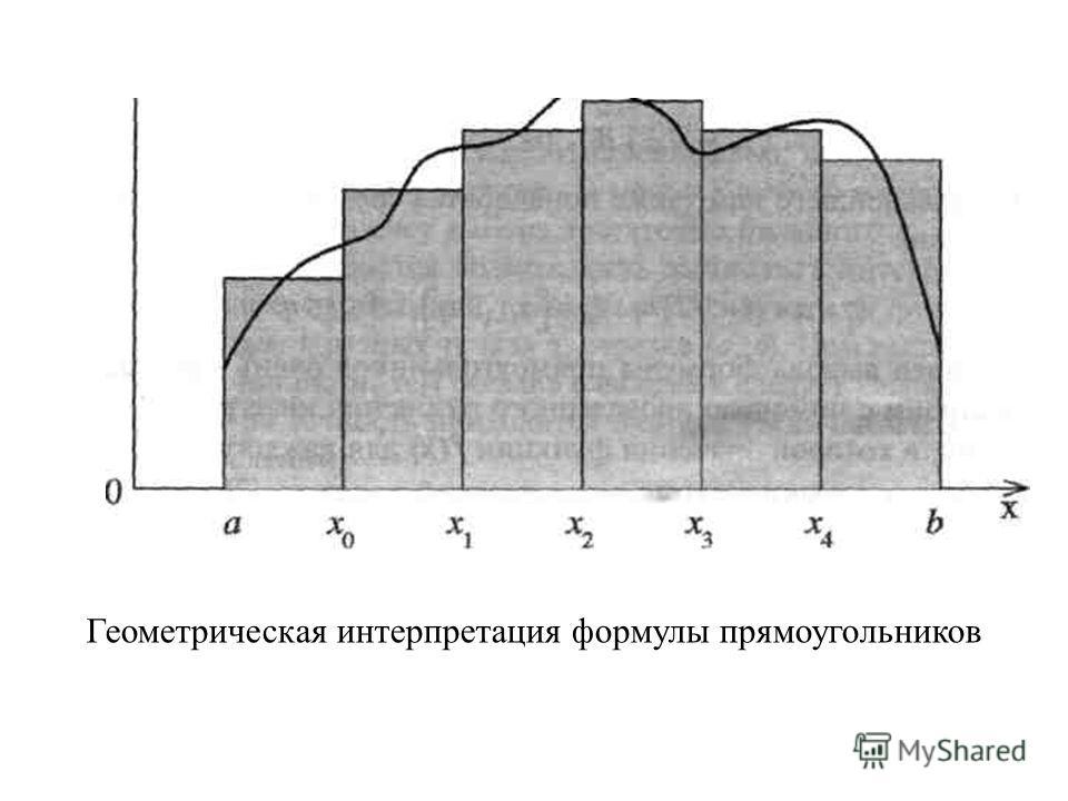 Геометрическая интерпретация формулы прямоугольников