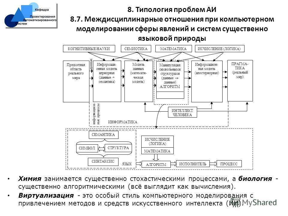 8. Типология проблем АИ 8.7. Междисциплинарные отношения при компьютерном моделировании сферы явлений и систем существенно языковой природы данные информацион- ные процессы КОГНИТИВНЫЕ НАУКИСЕМИОТИКАМАТЕМАТИКАИСЧИСЛЕНИЕ (ЛОГИКА) Предметная область ре