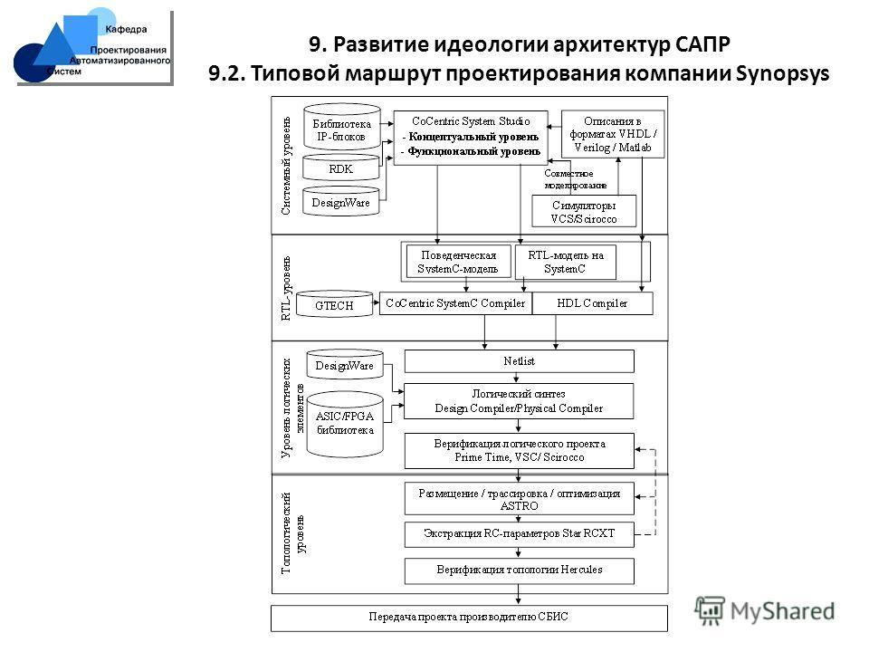 9. Развитие идеологии архитектур САПР 9.2. Типовой маршрут проектирования компании Synopsys