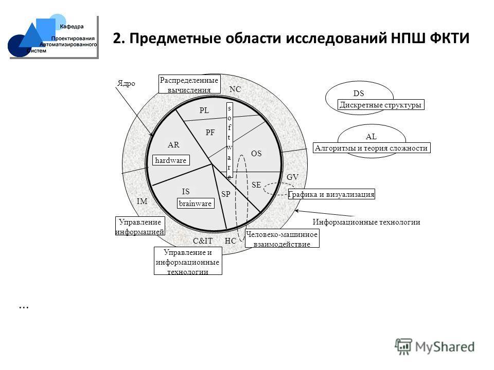 21 2. Предметные области исследований НПШ ФКТИ... DS AL softwaresoftware hardware brainware Дискретные структуры Алгоритмы и теория сложности Распределенные вычисления Управление информацией Человеко-машинное взаимодействие Графика и визуализация Ядр