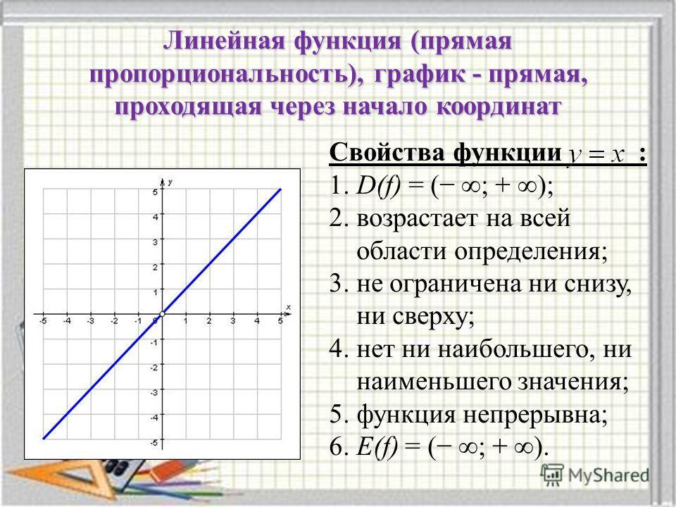 Линейная функция (прямая пропорциональность), график - прямая, проходящая через начало координат Свойства функции : 1. D(f) = ( ; + ); 2. возрастает на всей области определения; 3. не ограничена ни снизу, ни сверху; 4. нет ни наибольшего, ни наименьш