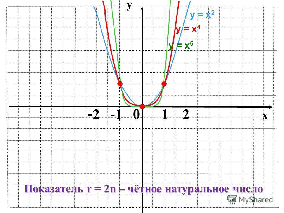 y x - 2 -1 0 1 2 у = х 2 у = х 6 у = х 4 Показатель r = 2n – чётное натуральное число