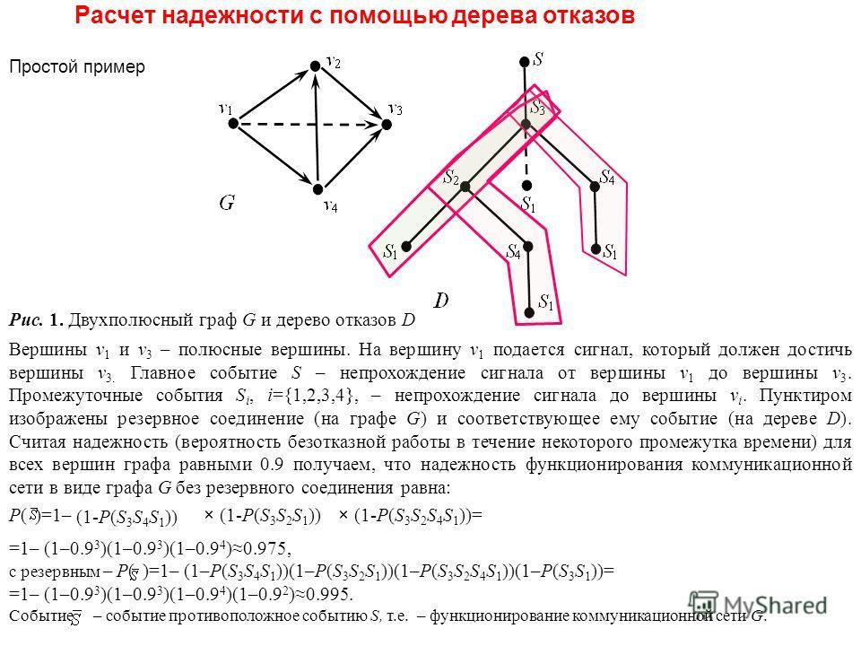 Рис. 1. Двухполюсный граф G и дерево отказов D Вершины v 1 и v 3 – полюсные вершины. На вершину v 1 подается сигнал, который должен достичь вершины v 3. Главное событие S – непрохождение сигнала от вершины v 1 до вершины v 3. Промежуточные события S