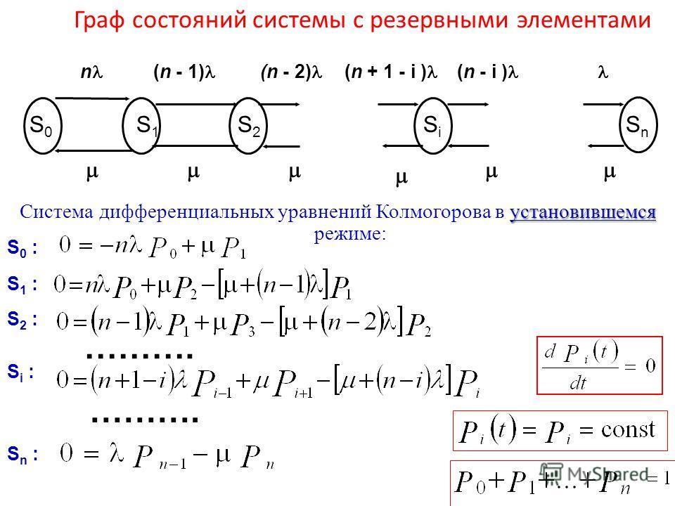 Граф состояний системы с резервными элементами S0S0 SnSn SiSi S2S2 S1S1 n (n - 1) (n - 2) (n + 1 - i ) (n - i ) установившемся Система дифференциальных уравнений Колмогорова в установившемся режиме: ………. S 0 : S 1 : S n : S 2 : S i : ……….