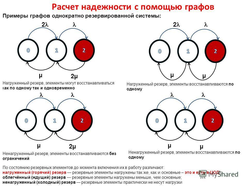 Расчет надежности с помощью графов Примеры графов однократно резервированной системы: 2 μ 2μ2μ 2 μ μ μ 2μ2μ μ μ Нагруженный резерв, элементы могут восстанавливаться как по одному так и одновременно Нагруженный резерв, элементы восстанавливаются по од