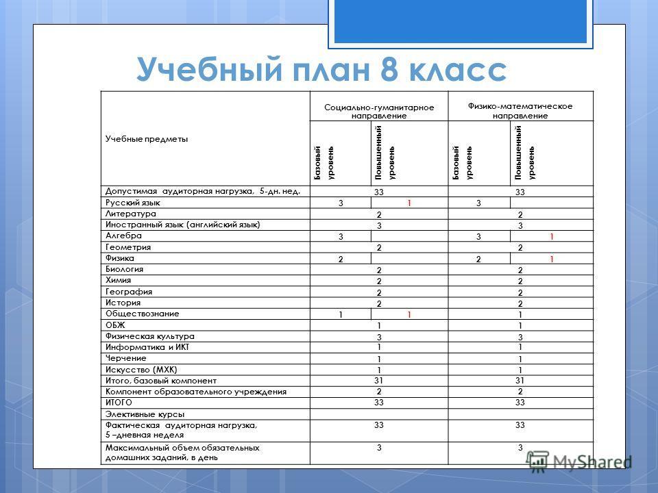 Учебный план 8 класс Учебные предметы Социально-гуманитарное направление Физико-математическое направление Базовый уровень Повышенный уровень Базовый уровень Повышенный уровень Допустимая аудиторная нагрузка, 5-дн. нед. 33 Русский язык 313 Литература
