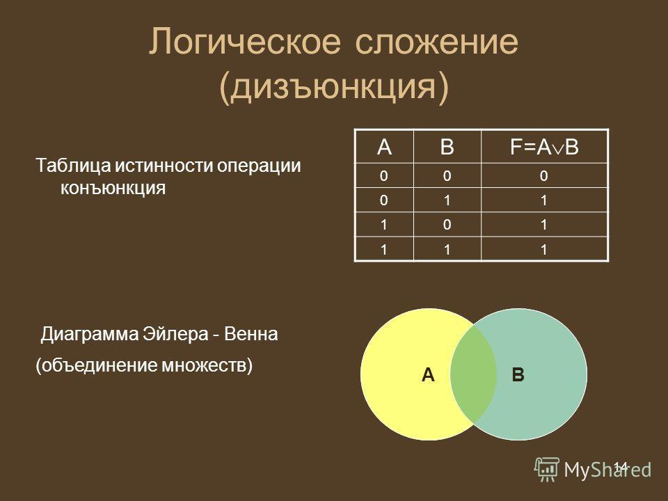 14 из 20 14 Логическое сложение (дизъюнкция) Таблица истинности операции конъюнкция АВ F=A B 000 011 101 111 Диаграмма Эйлера - Венна АВ (объединение множеств)