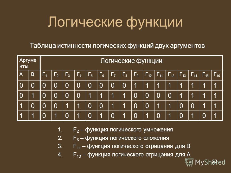 23 из 20 23 Логические функции Таблица истинности логических функций двух аргументов Аргуме нты Логические функции АВF1F1 F2F2 F3F3 F4F4 F5F5 F6F6 F7F7 F8F8 F9F9 F 10 F 11 F 12 F 13 F 14 F 15 F 16 000000000011111111 010000111100001111 100011001100110