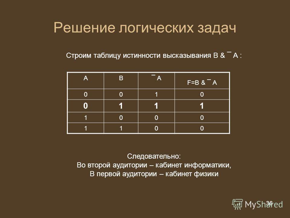 36 из 20 36 Решение логических задач Строим таблицу истинности высказывания В & ¯ А : АВ¯ А F=В & ¯ А 0010 0111 1000 1100 Следовательно: Во второй аудитории – кабинет информатики, В первой аудитории – кабинет физики