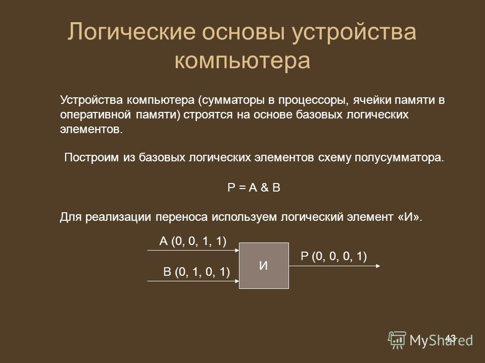 43 из 20 43 Логические основы устройства компьютера Построим из базовых логических элементов схему полусумматора. Р = А & B Для реализации переноса используем логический элемент «И». И А (0, 0, 1, 1) В (0, 1, 0, 1) P (0, 0, 0, 1) Устройства компьютер