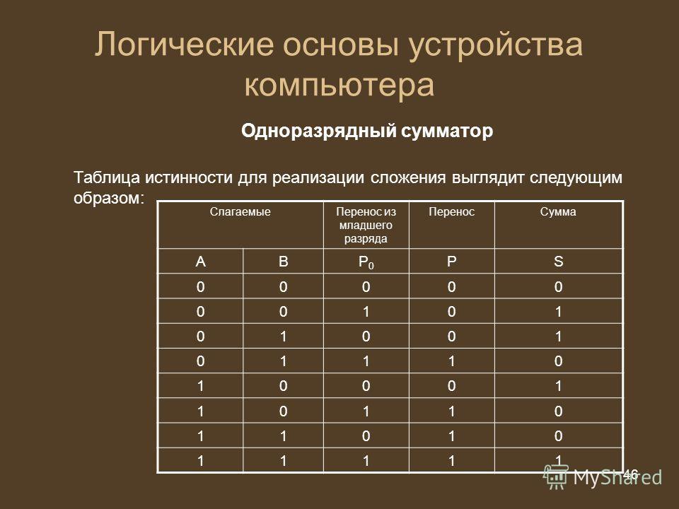 46 из 20 46 Логические основы устройства компьютера Одноразрядный сумматор Таблица истинности для реализации сложения выглядит следующим образом: Слагаемые Перенос из младшего разряда Перенос Сумма АВP0P0 РS 00000 00101 01001 01110 10001 10110 11010