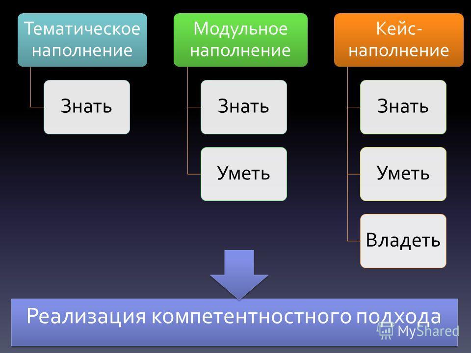 Реализация компетентностного подхода Тематическое наполнение Знать Модульное наполнение Знать Уметь Кейс- наполнение Знать УметьВладеть